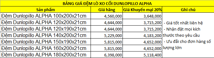 Bảng giá Đệm lò xo túi Dunlopillo Anpha