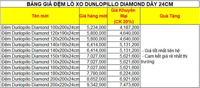 Bảng giá Đệm lò xo Dunlopillo Spring Diamond