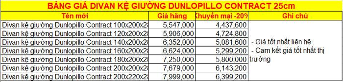 Bảng giá Divan Dunlopillo Contract